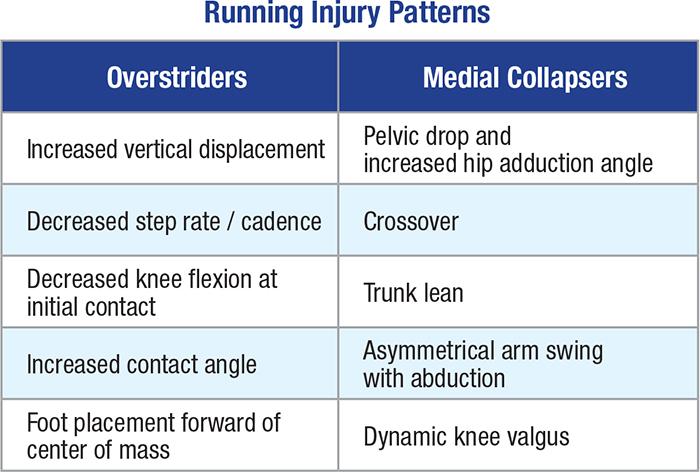 Running Injury Patterns