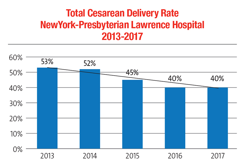 Chart showing declining Total Cesarean Delivery Rate at NewYork-Presbyterian Lawrence Hospital from 2013-2017