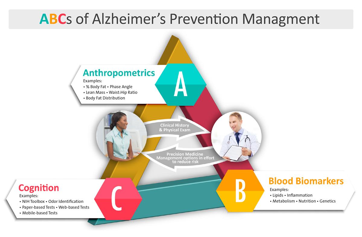 The ABCs of Alzheimer's Prevention Management