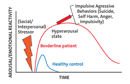 Chart showing individuals with BPD having an underlying vulnerability to emotional hyperarousal states