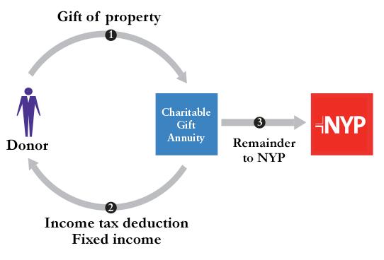 Charitable gift annuity chart