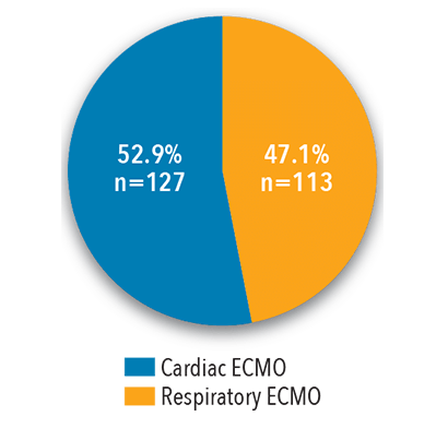 adult ecmo pie chart