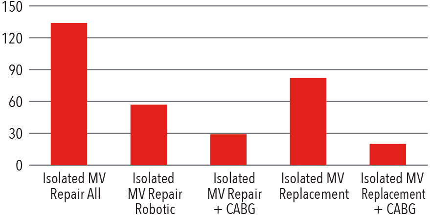 Mitral Valve Surgery Volume 2017 Bar Graph