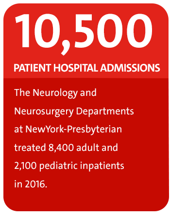 The Neurology and Neurosurgery Departments at NewYork-Presbyterian treated 8,400 adult and 2,100 pediatric inpatients in 2016.