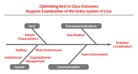 Optimizing entire system of care flow chart