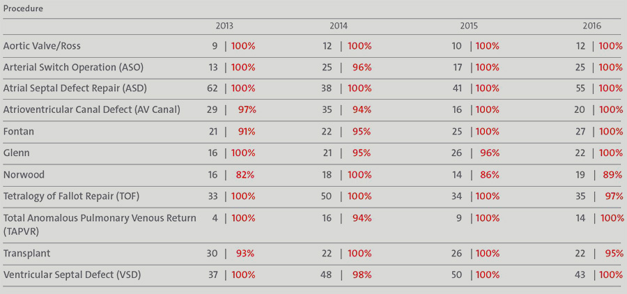 OR-SurvivalStatistics-Infograph