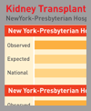 graphic of kidney transplant patient outcomes at New York Presbyterian and national average