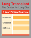 graphic of lung transplant patient outcomes at New York Presbyterian and national average