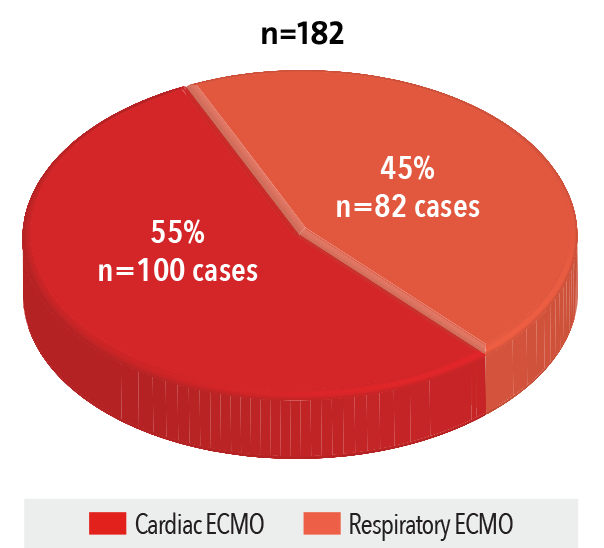 Adult ECMO by Type 	2016 Graph