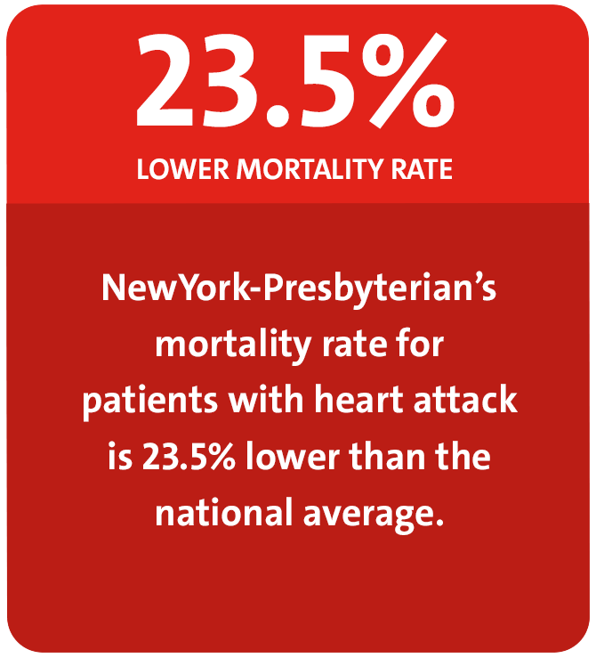 23.5% lower than national average heart attack mortality rate