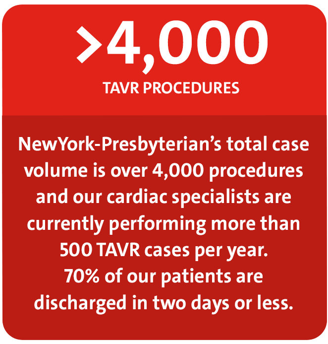 NewYork-Presbyterian's total case volume is over 4,000 TAVR procedures