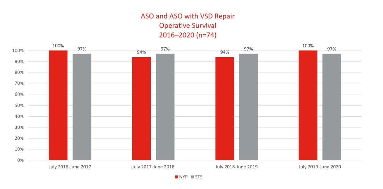 operative survival ASO+/-VSD repair, 2016-2020