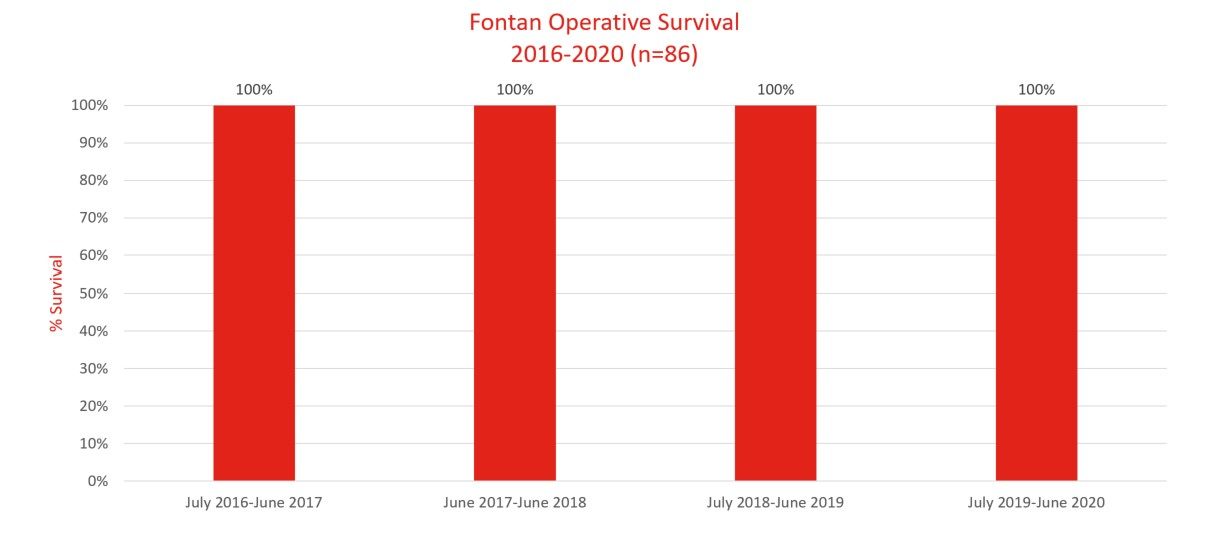 operative survival Fontan, 2016-2020