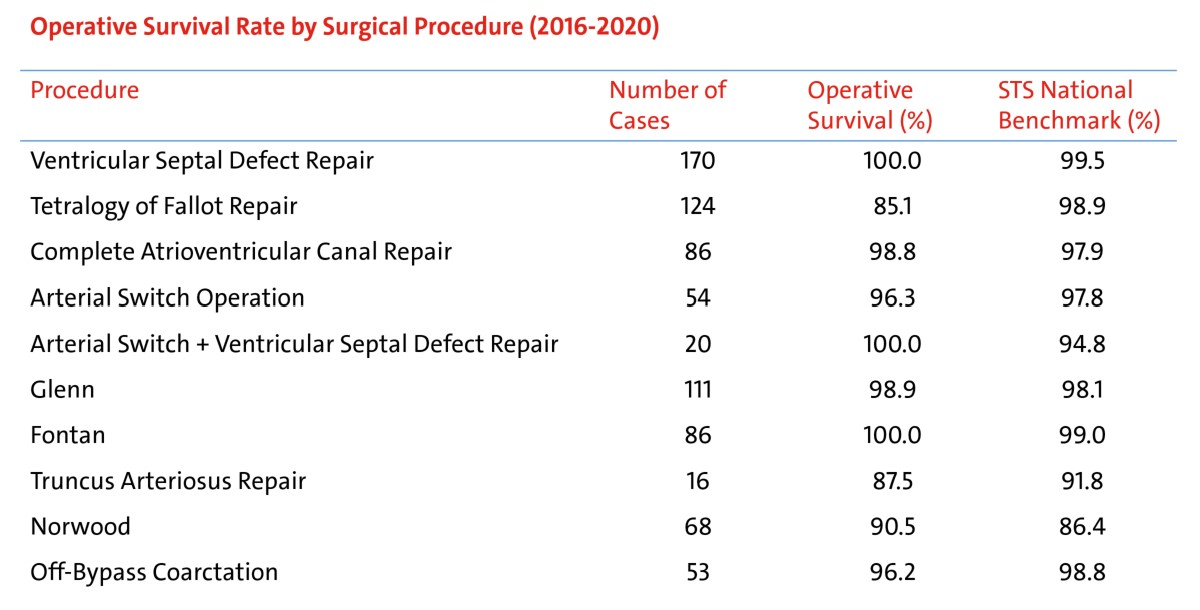 table of Operative Survival Rate by Surgical Procedure (2016-2020)