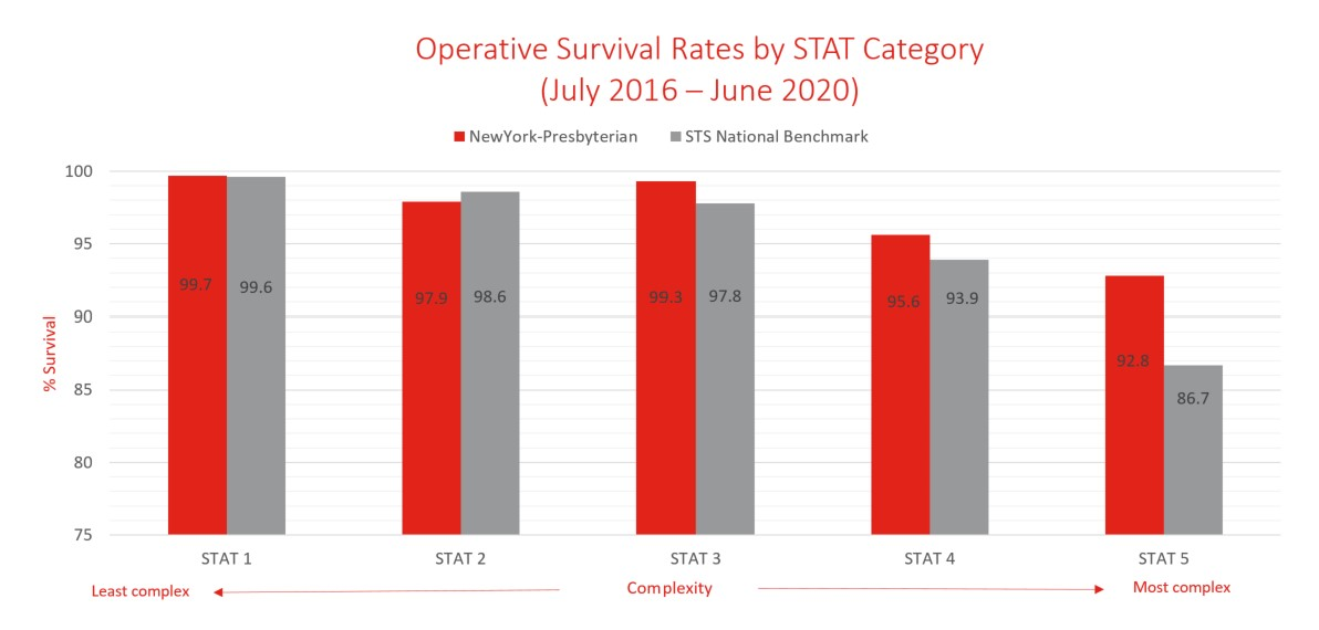 chart of Operative Survival Rate by Surgical Procedure (2016-2020)